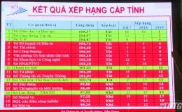 Tiền Giang xếp thứ 5/63 tỉnh, thành phố về phát triển và ứng dụng CNTT