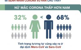 Phụ nữ nhiễm corona ít hơn nam giới, chuyên gia lý giải nguyên nhân