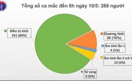 Đã 24 ngày Việt Nam không có ca mắc mới Covid-19 trong cộng đồng