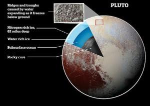 """Hệ Mặt trời đã có """"hành tinh thứ 9″ ấm áp và… sống được?"""